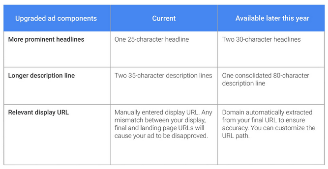 Less Isn't Always More: Google AdWords Doubles Text Limits with Expanded Ads